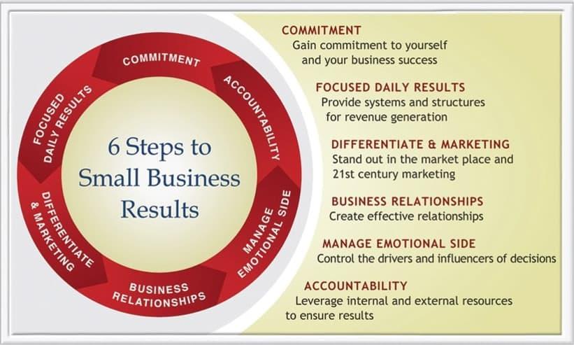 Market differentiation strategic analysis - business relationship marketing