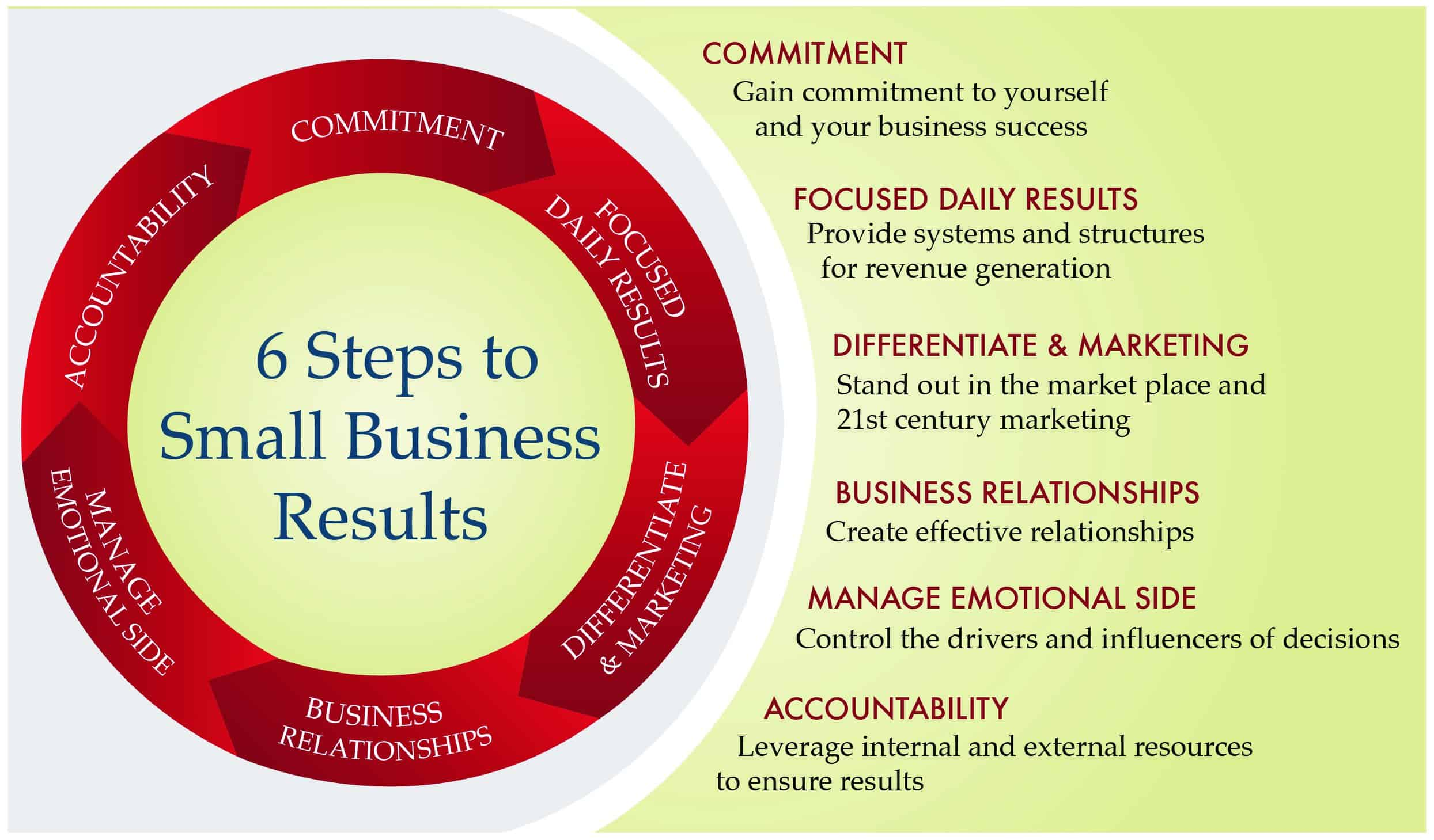 greater business strategies